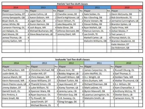 Die Drafts der letzten Jahre.